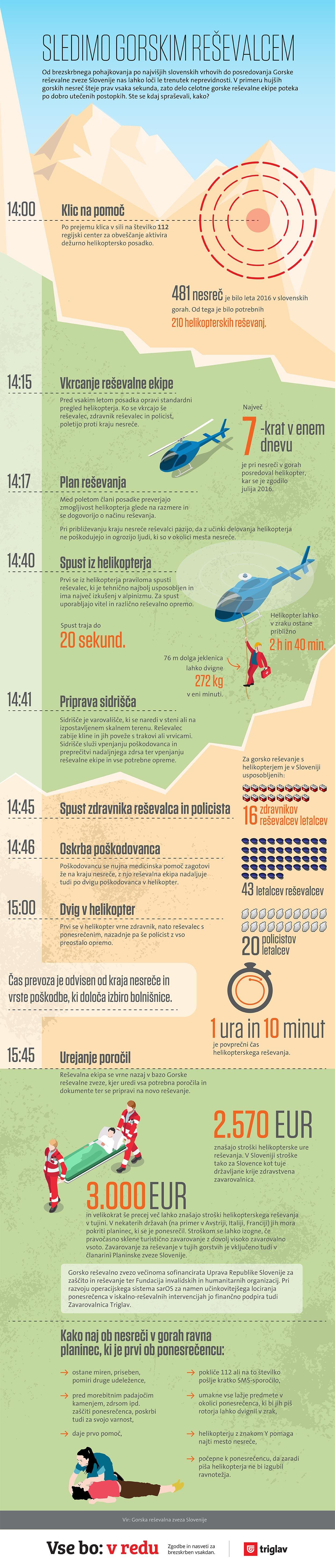Infografika_Resevanja_Gore_v2